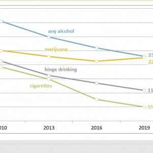 chart showing lines that indicate declines in alcohol, tobacco, marijuana use and binge drinking
